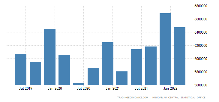 Hungary Consumer Spending
