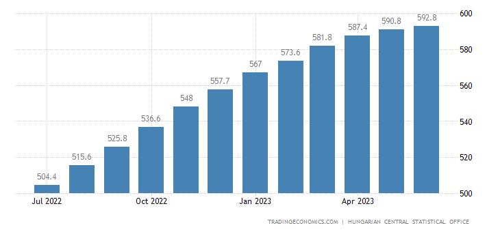 Hungary Core Consumer Prices
