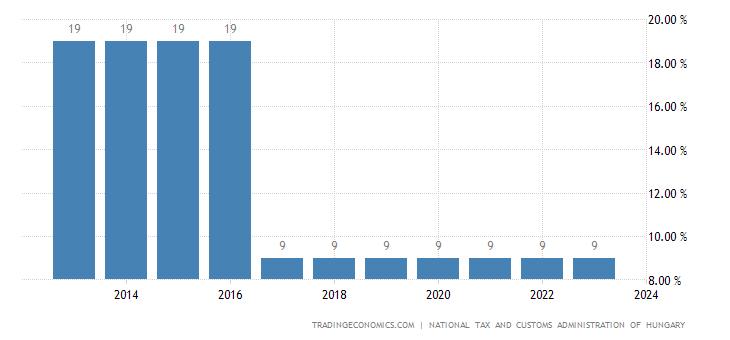 Hungary Corporate Tax Rate