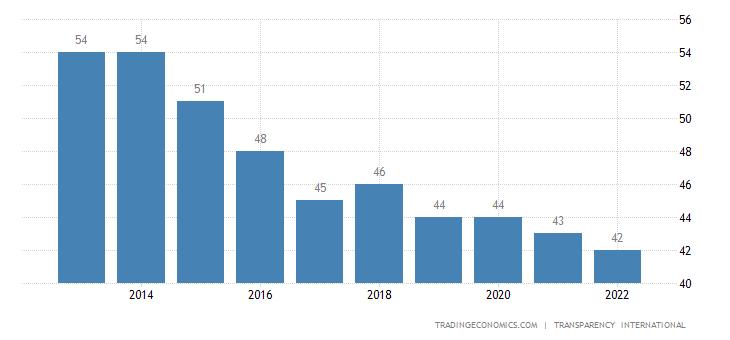 Hungary Corruption Index