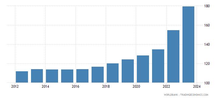 hungary cpi price nominal wb data