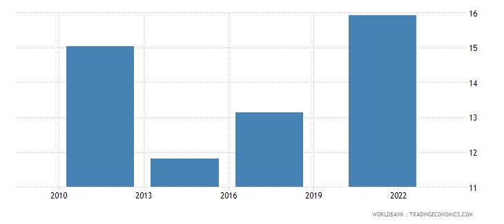 hungary credit card percent age 15 wb data