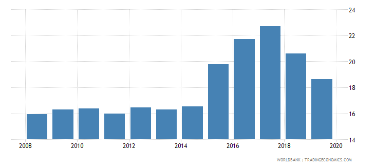 hungary credit to government and state owned enterprises to gdp percent wb data