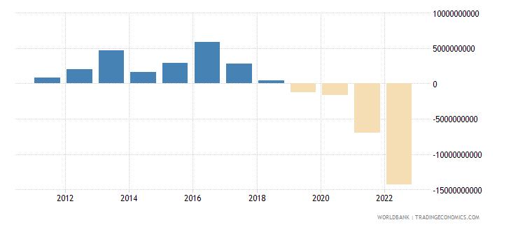 hungary current account balance bop us dollar wb data