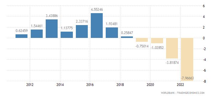 hungary current account balance percent of gdp wb data
