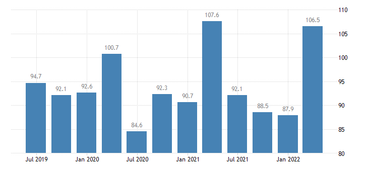hungary current account credit eurostat data