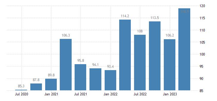 hungary current account debit eurostat data