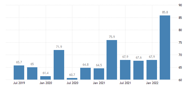 hungary current account debit on goods eurostat data