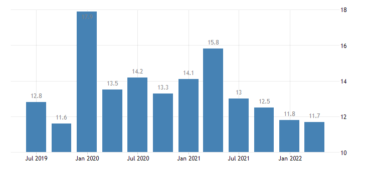 hungary current account debit on primary income eurostat data