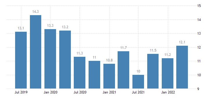 hungary current account debit on services eurostat data