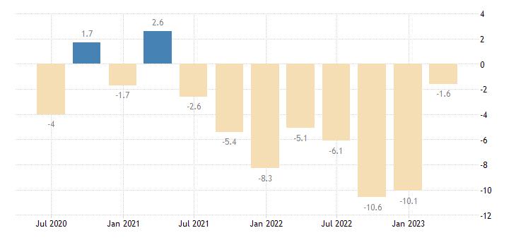 hungary current account net balance eurostat data