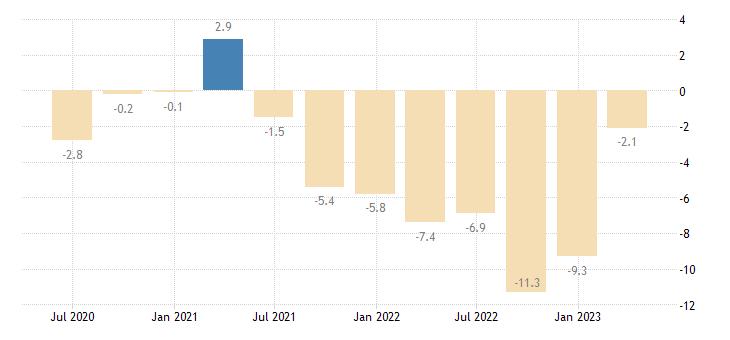 hungary current account net balance on goods eurostat data