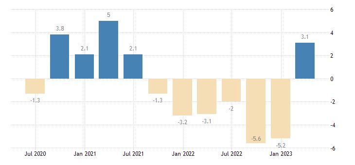 hungary current account net balance on goods services eurostat data