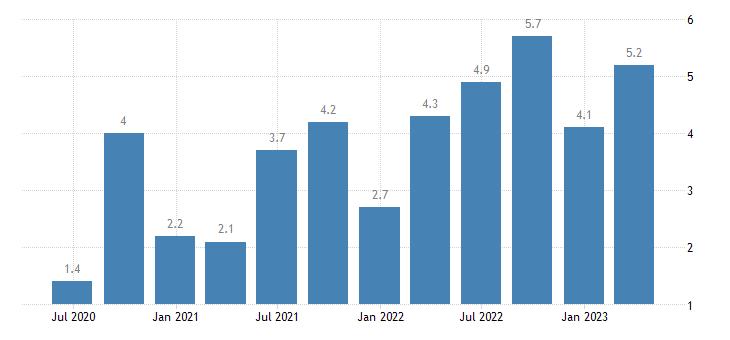 hungary current account net balance on services eurostat data