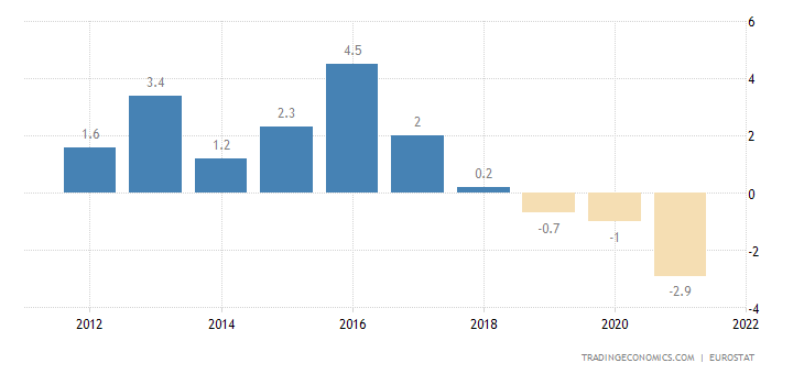 Hungary Current Account to GDP