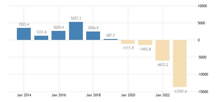 hungary current account transactions on balance eurostat data