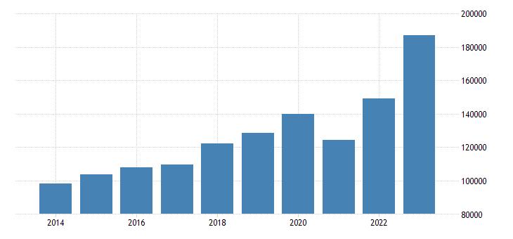 hungary current account transactions on debit eurostat data
