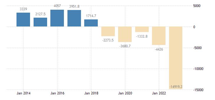 hungary current account transactions on goods balance eurostat data