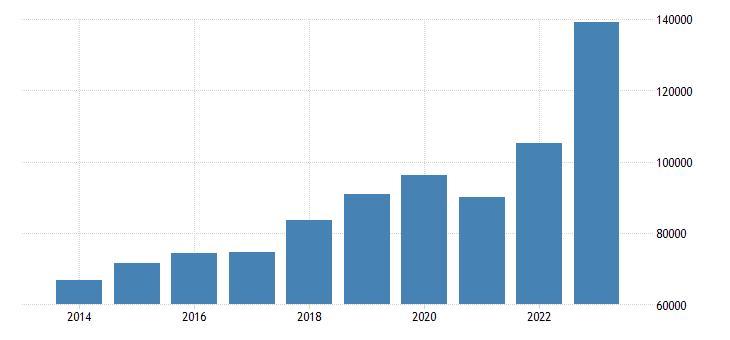 hungary current account transactions on goods debit eurostat data