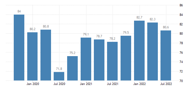 hungary current level of capacity utilization in manufacturing industry eurostat data