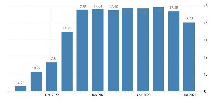 hungary day to day money market interest rates eurostat data