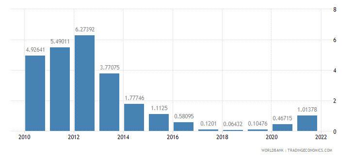 hungary deposit interest rate percent wb data