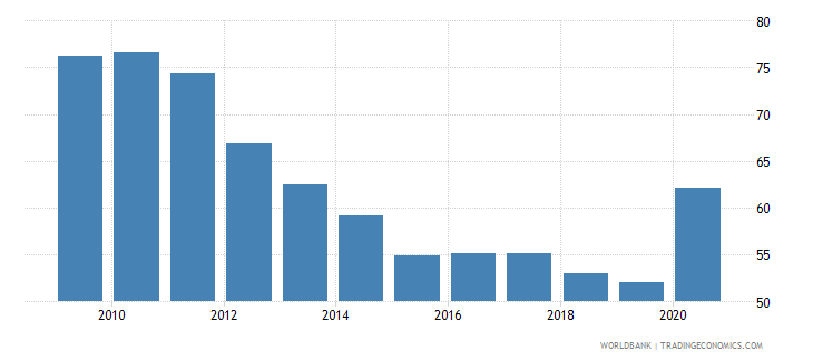 hungary deposit money banks assets to gdp percent wb data