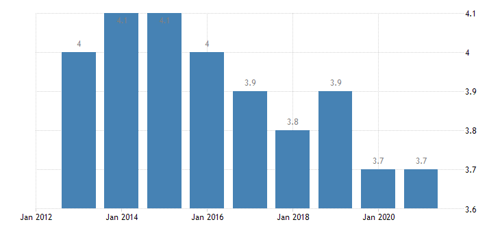 hungary depth of material deprivation eurostat data