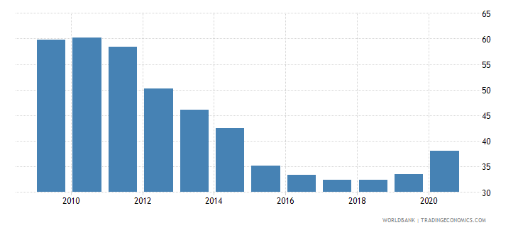 hungary domestic credit to private sector percent of gdp wb data