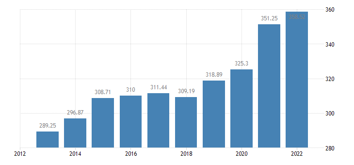 hungary ecu eur exchange rates versus national currencies eurostat data