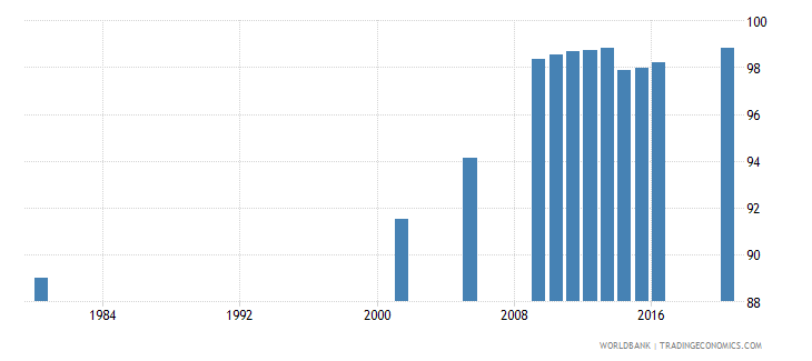 hungary educational attainment at least completed lower secondary population 25 male percent cumulative wb data