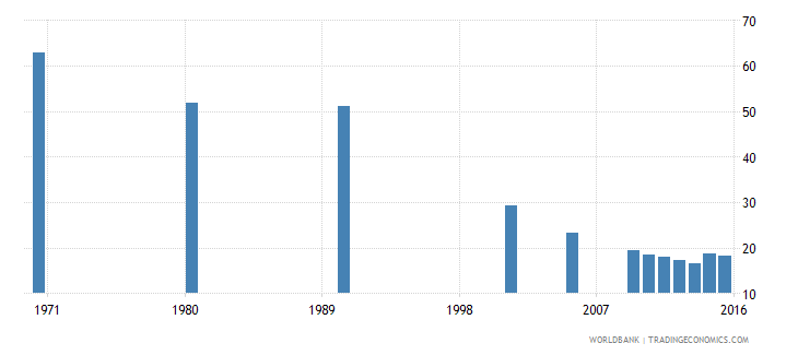 hungary educational attainment completed lower secondary population 25 years male percent wb data