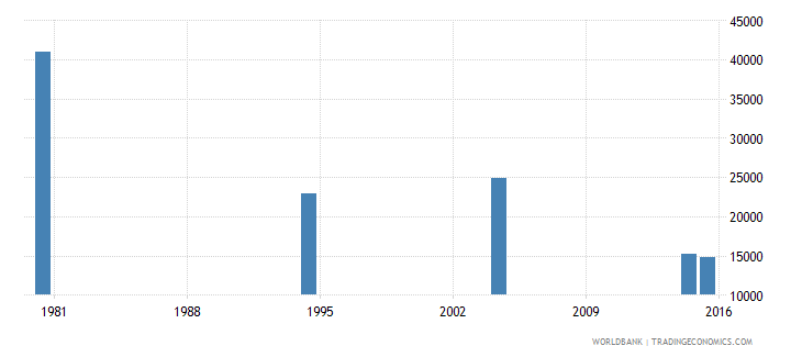 hungary elderly illiterate population 65 years both sexes number wb data