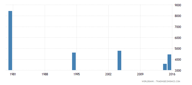 hungary elderly illiterate population 65 years male number wb data