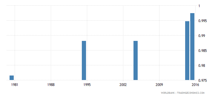 hungary elderly literacy rate population 65 years gender parity index gpi wb data