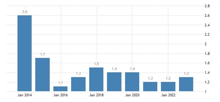 hungary employed persons having more than one job eurostat data