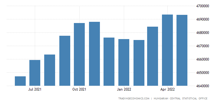 Hungary Employed Persons