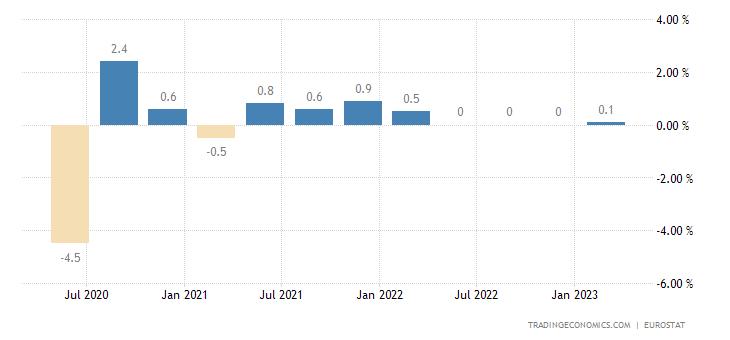 Hungary Employment Change