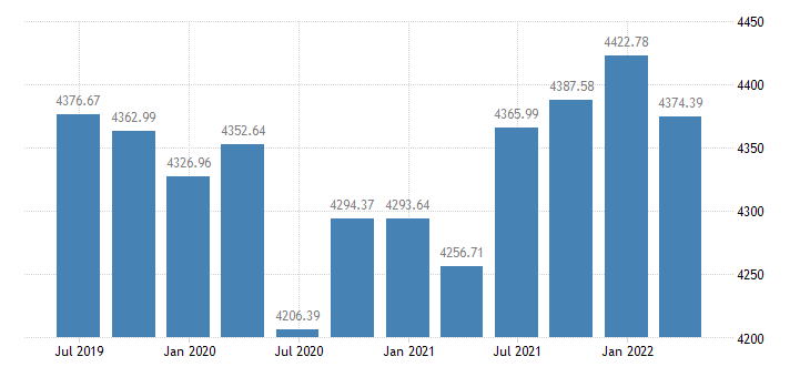hungary employment domestic concept employees domestic concept eurostat data