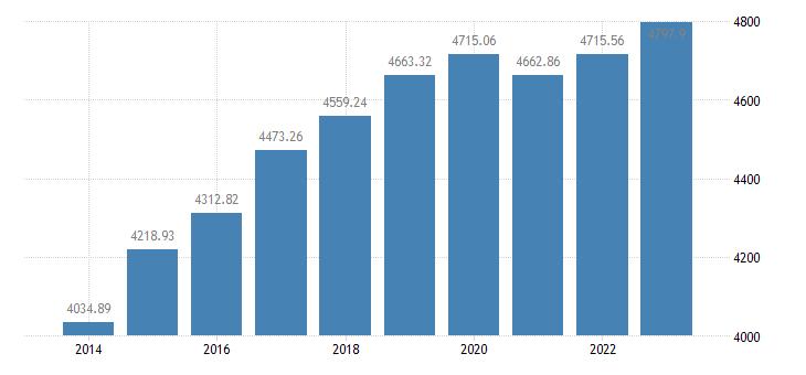 hungary employment domestic concept eurostat data