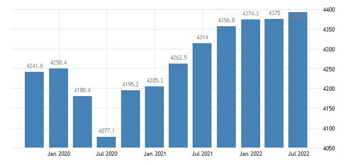 hungary employment full time eurostat data