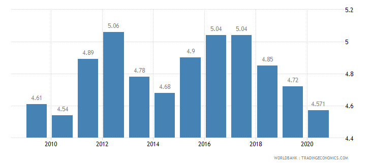 hungary employment in agriculture percent of total employment wb data