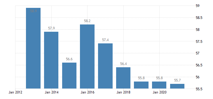 hungary employment in current job 60 months or over eurostat data
