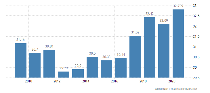 hungary employment in industry percent of total employment wb data
