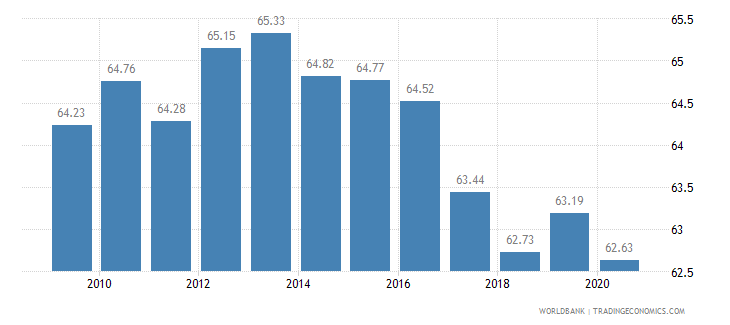 hungary employment in services percent of total employment wb data