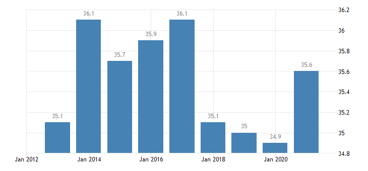 hungary employment in total knowledge intensive services eurostat data