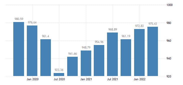 hungary employment industry except construction eurostat data