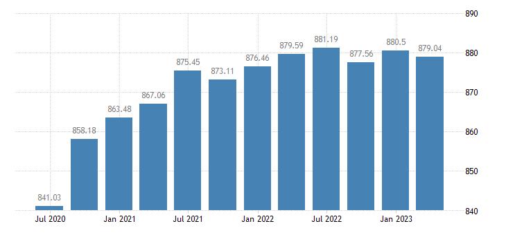 hungary employment manufacturing eurostat data