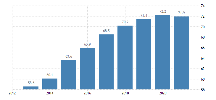 hungary employment rate from 15 to 64 years eurostat data