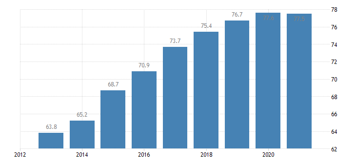 hungary employment rate from 20 to 64 years eurostat data